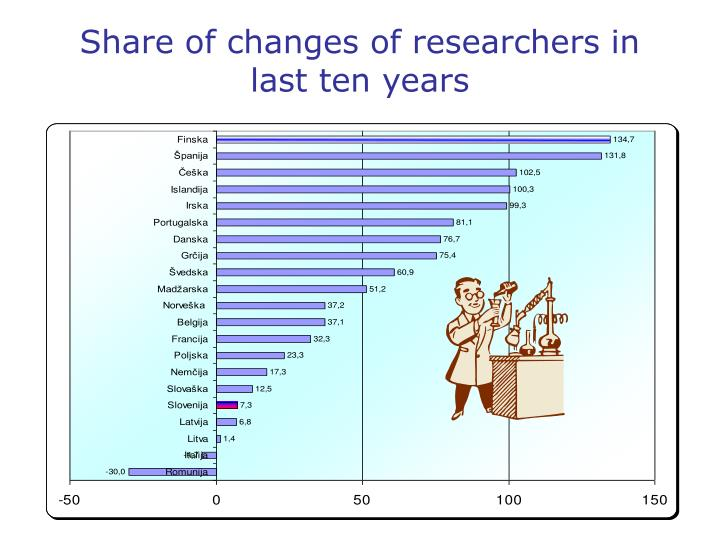 Share of changes of researchers in last ten years