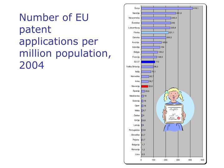 Number of EU patent applications per mil
