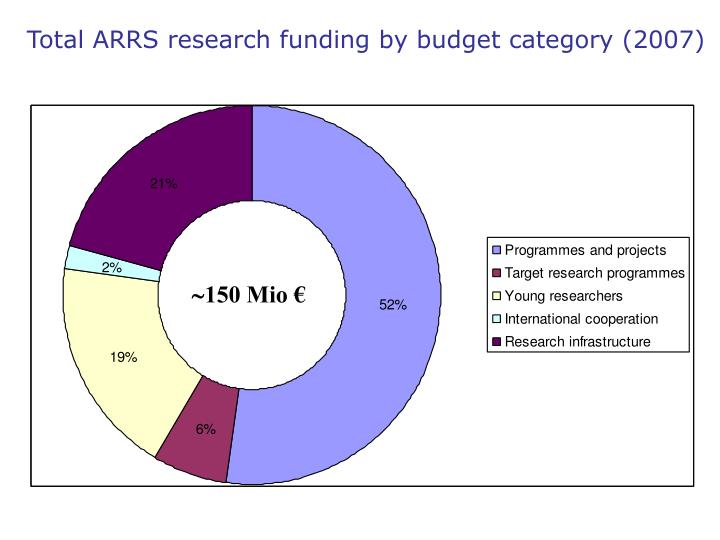 Total ARRS research funding by budget category (2007)