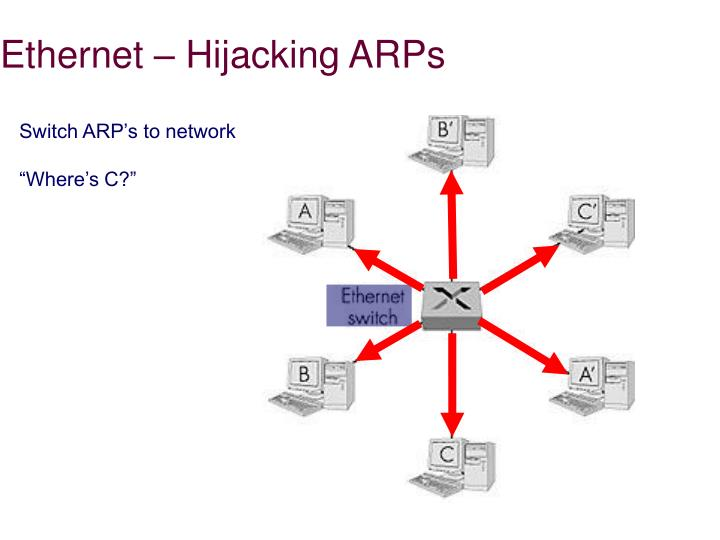 Ethernet – Hijacking ARPs