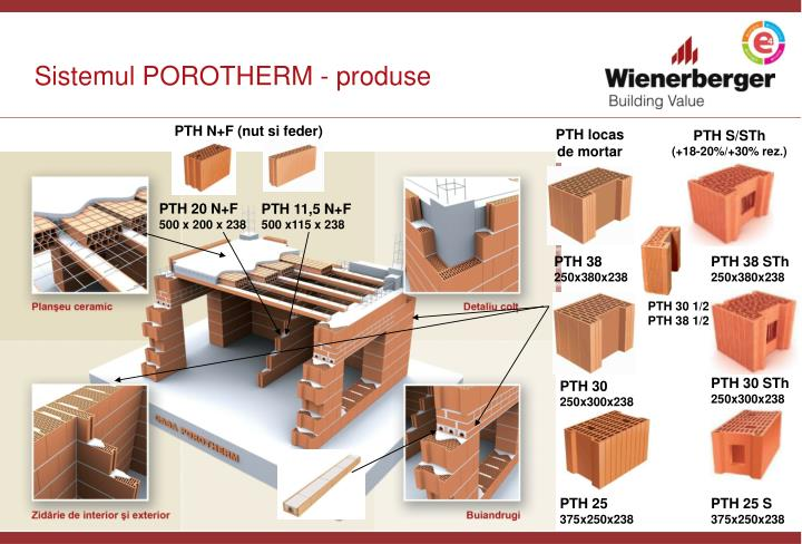 Sistemul POROTHERM - produse