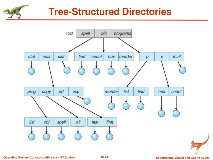 Tree-Structured Directories