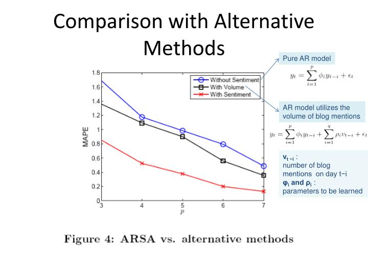 Comparison with Alternative Methods