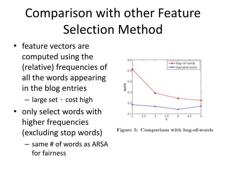 Comparison with other Feature Selection Method