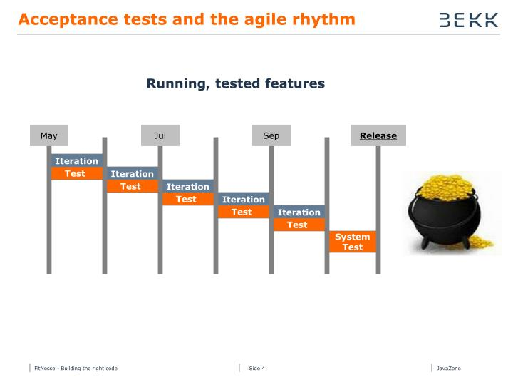 Acceptance tests and the agile rhythm