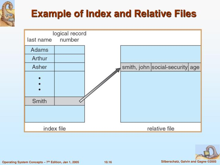 Example of Index and Relative Files