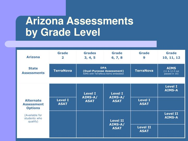 Arizona assessments by grade level