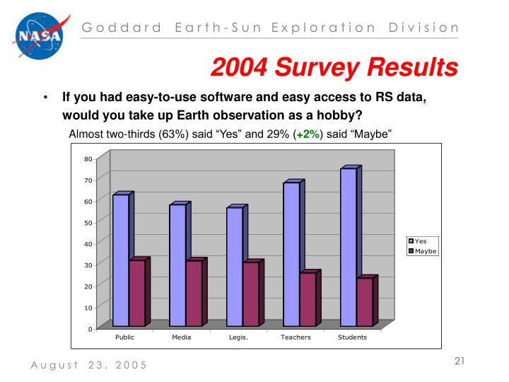 2004 Survey Results