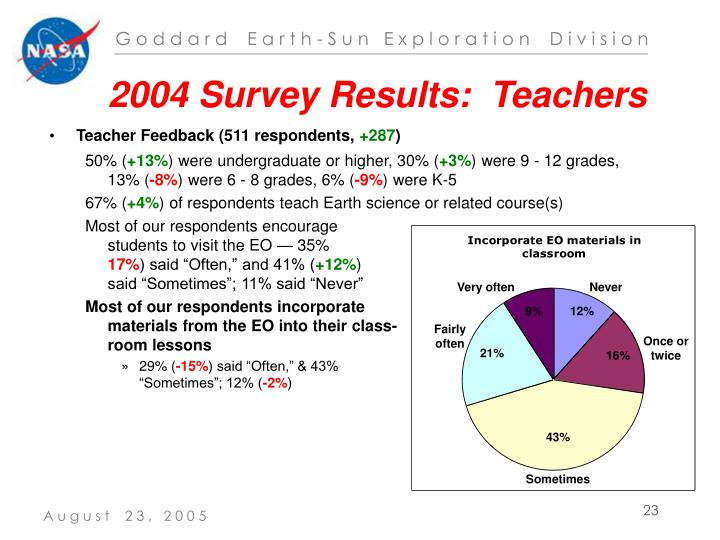 2004 Survey Results:  Teachers