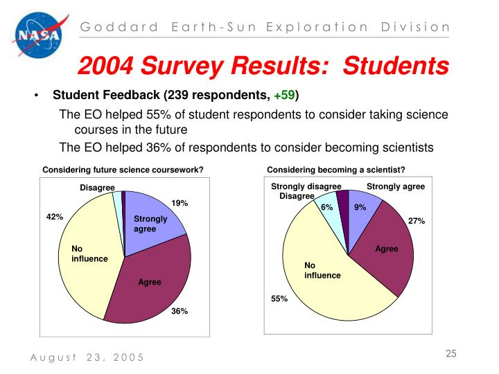 2004 Survey Results:  Students