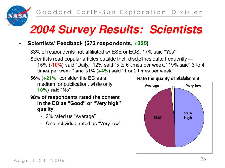 2004 Survey Results:  Scientists