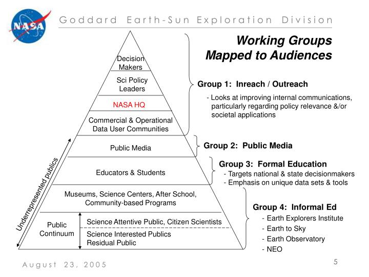 Working Groups Mapped to Audiences