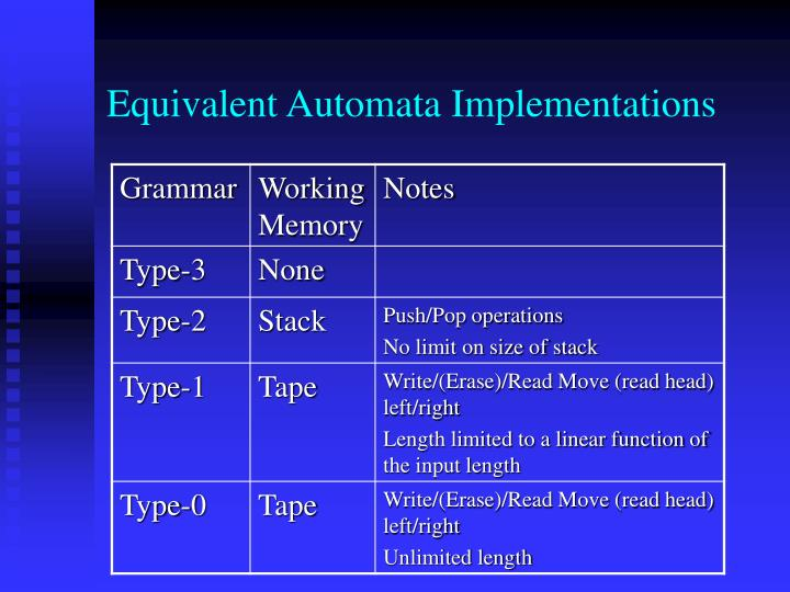 Equivalent Automata Implementations