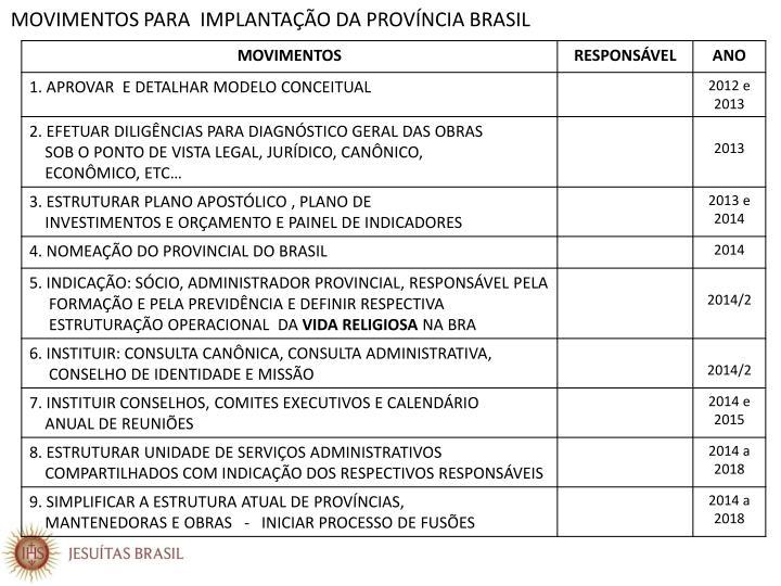 MOVIMENTOS PARA  IMPLANTAÇÃO DA PROVÍNCIA BRASIL