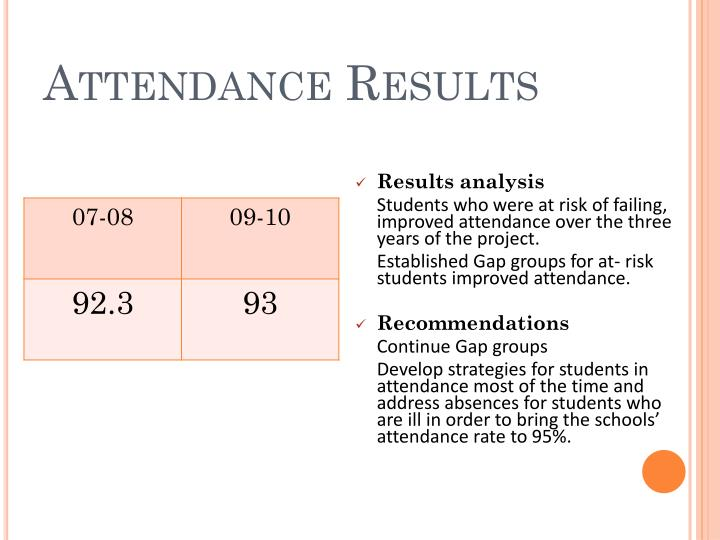 Attendance Results