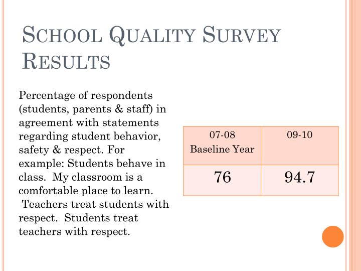 School Quality Survey Results