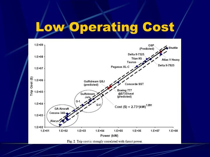 Low Operating Cost