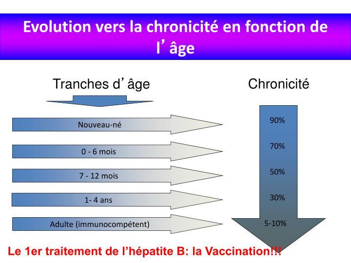 Evolution vers la chronicité en fonction de l