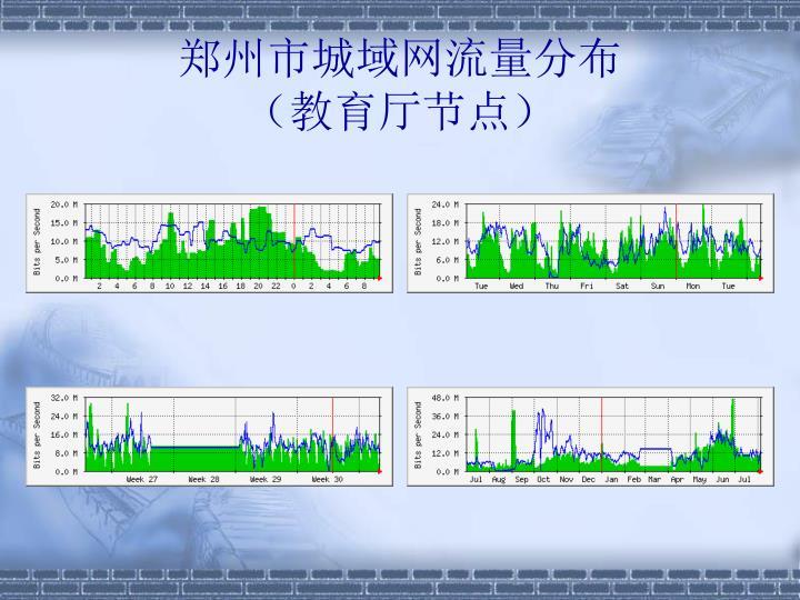 郑州市城域网流量分布