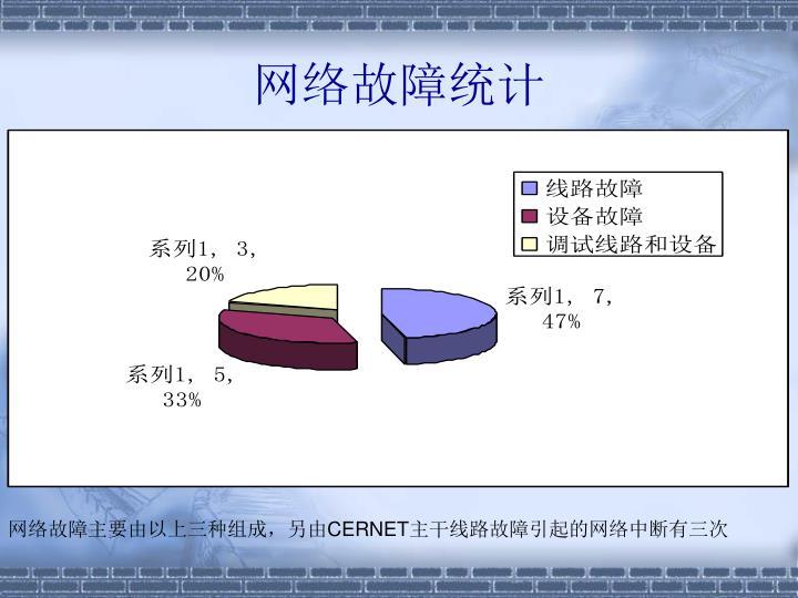 网络故障统计