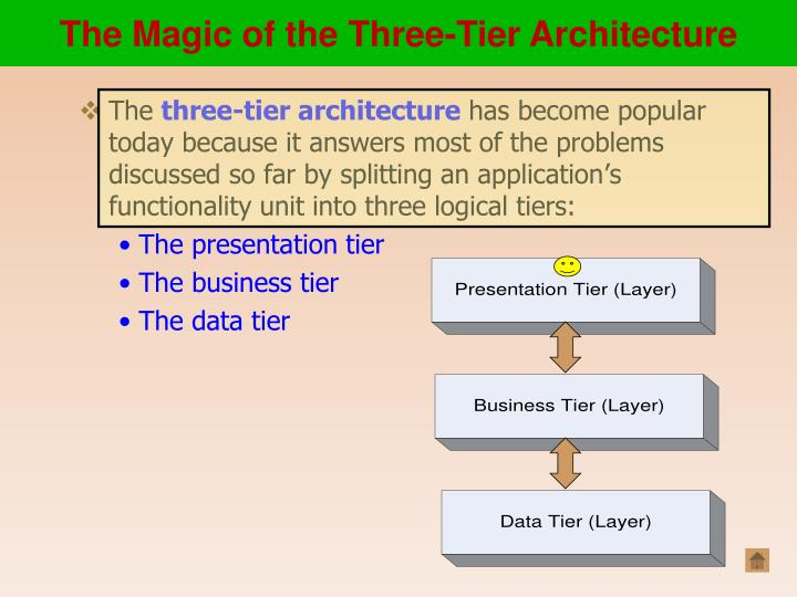 The Magic of the Three-Tier Architecture