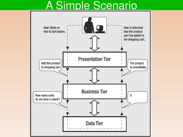 A Simple Scenario