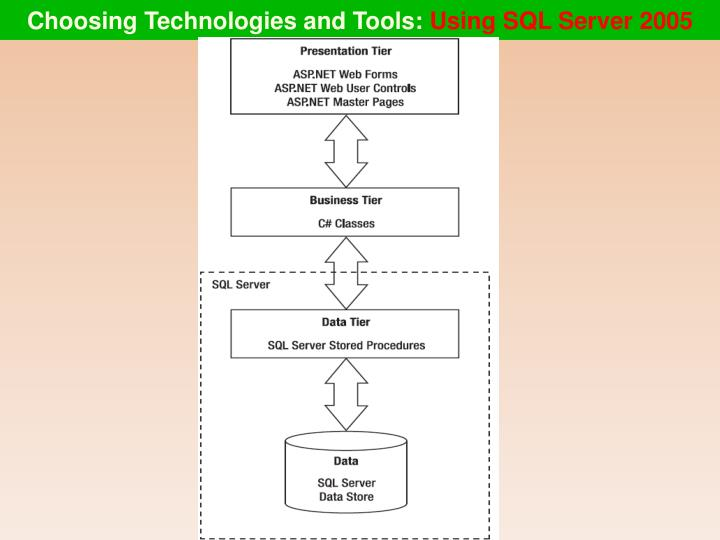 Choosing Technologies and Tools: