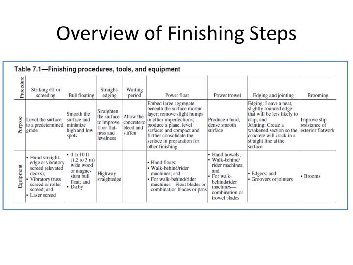 Overview of Finishing Steps