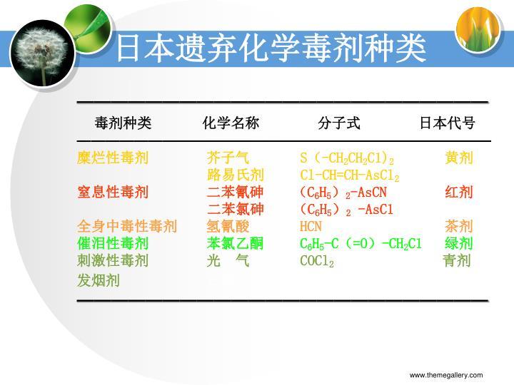 日本遗弃化学毒剂种类