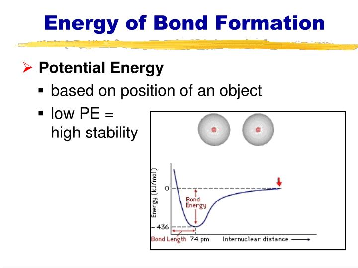 Energy of Bond Formation