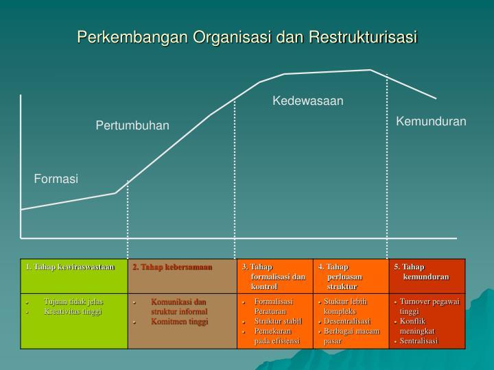 Perkembangan Organisasi dan Restrukturisasi