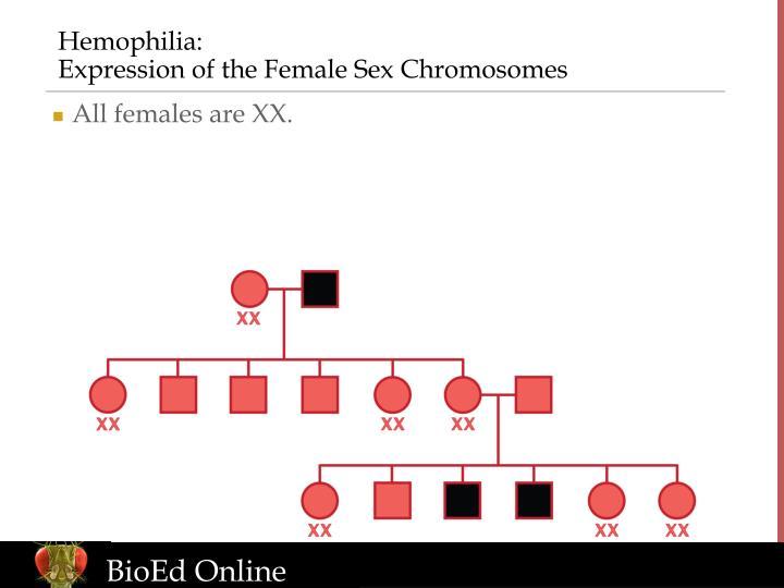 Hemophilia:
