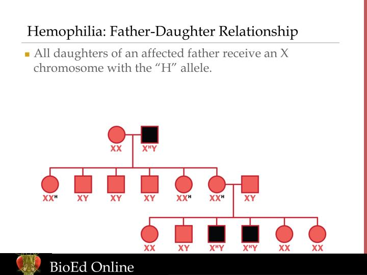 Hemophilia: Father-Daughter Relationship