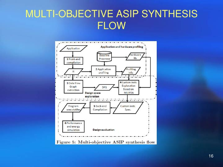MULTI-OBJECTIVE ASIP SYNTHESIS