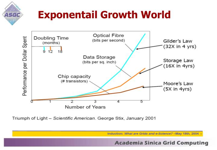 Exponentail Growth World