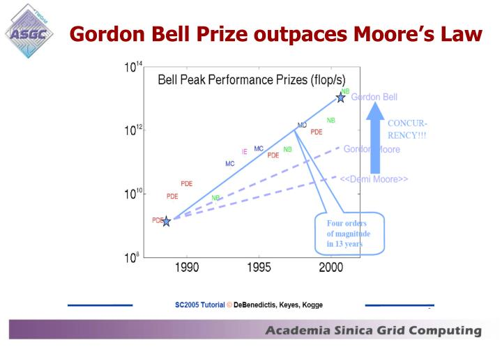 Gordon Bell Prize outpaces Moore's Law
