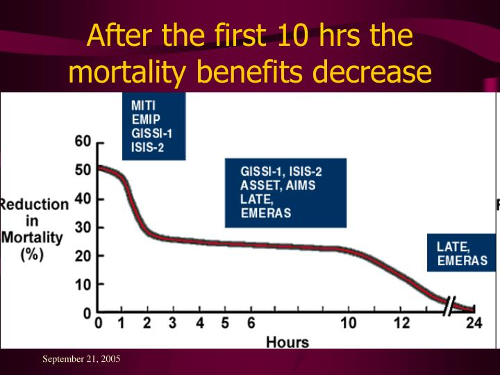 After the first 10 hrs the mortality benefits decrease