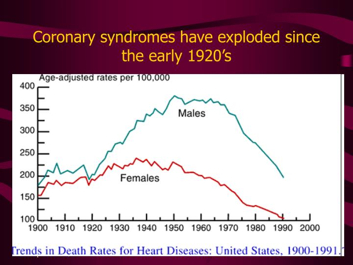Coronary syndromes have exploded since the early 1920's