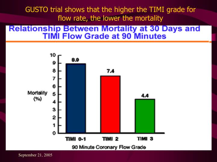GUSTO trial shows that the higher the TIMI grade for flow rate, the lower the mortality