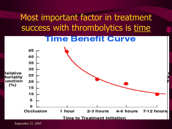 Most important factor in treatment success with thrombolytics is