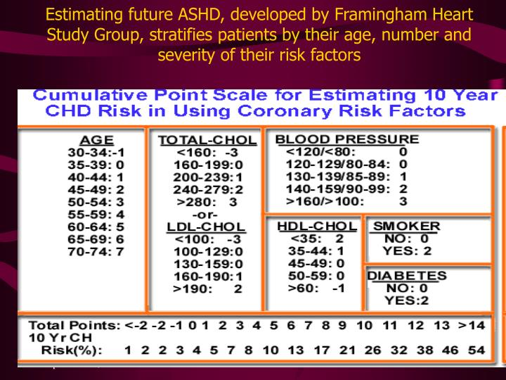 Estimating future ASHD, developed by Framingham Heart Study Group, stratifies patients by their age, number and severity of their risk factors