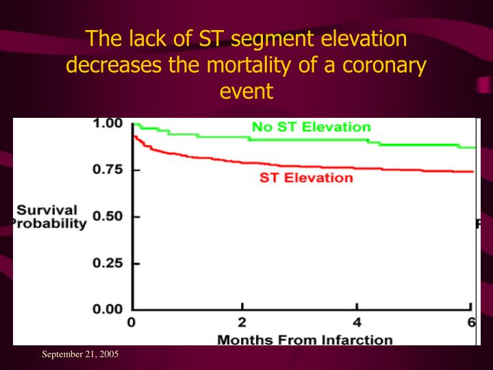 The lack of ST segment elevation decreases the mortality of a coronary event