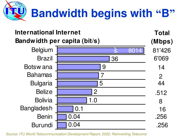 Bandwidth begins with