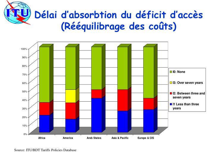 Délai d'absorbtion du déficit d'accès