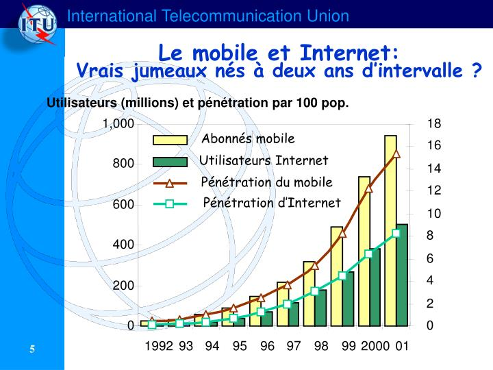 Le mobile et Internet: