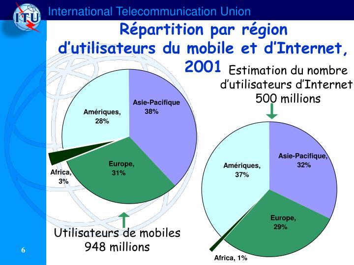 Répartition par région