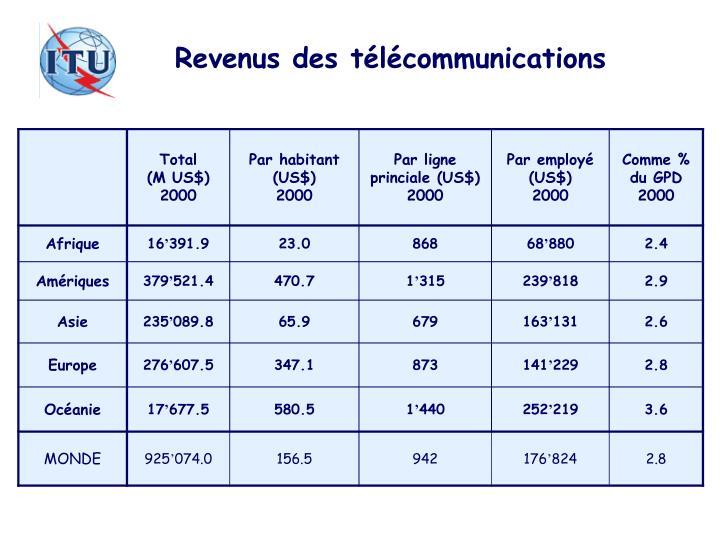 Revenus des télécommunications