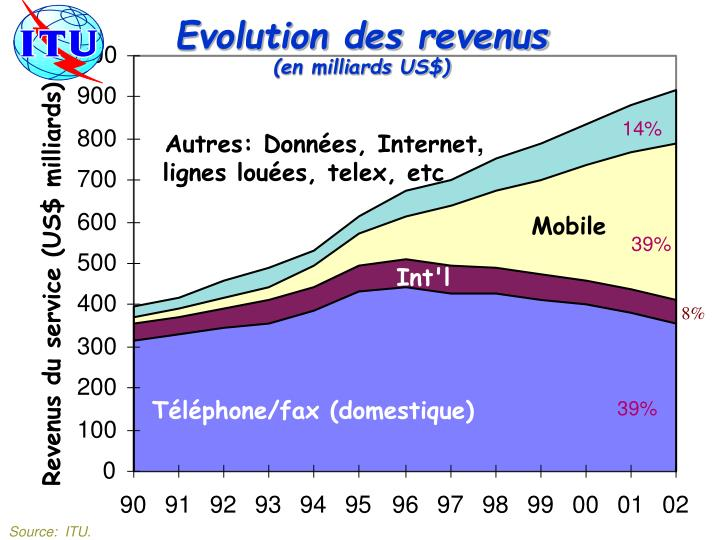 Evolution des revenus