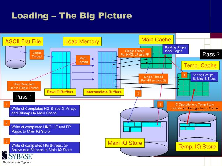 Loading – The Big Picture