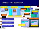 loading the big picture
